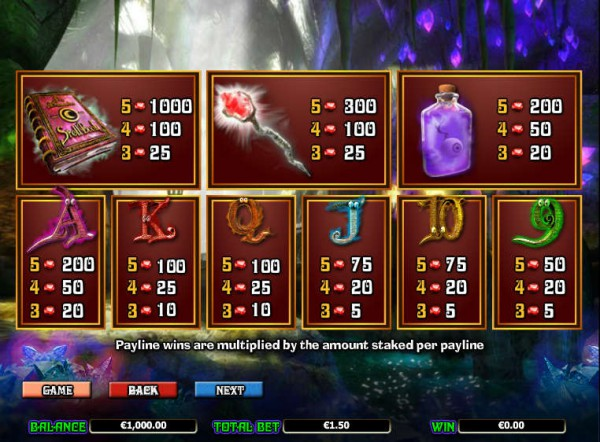 Merlin's Millions paytable