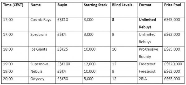 Unibet Launch New Poker Tournament Schedule Gamingrevolution