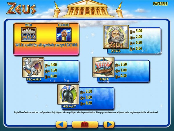 Zeus paytable