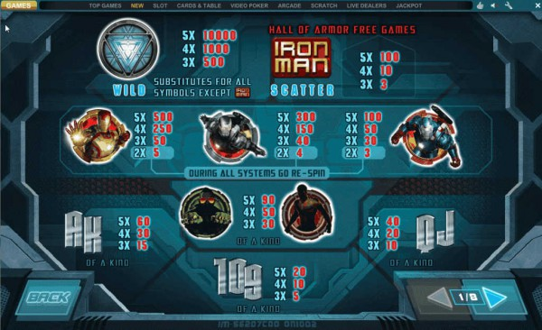 Iron Man 3 paytable