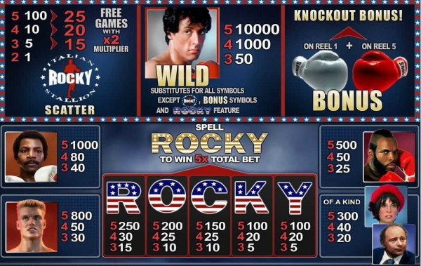 Rocky paytable